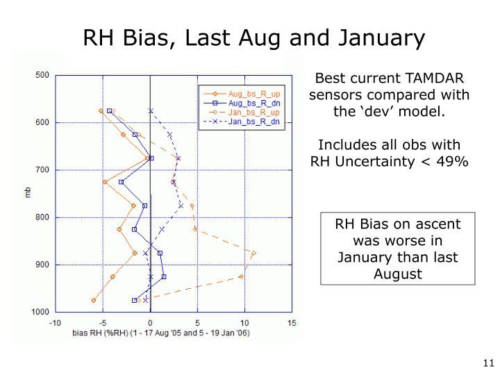 RH Bias, Last Aug and January