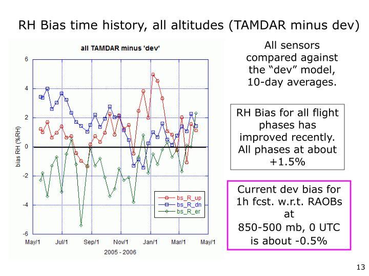 RH Bias time history, all altitudes (TAMDAR minus dev)