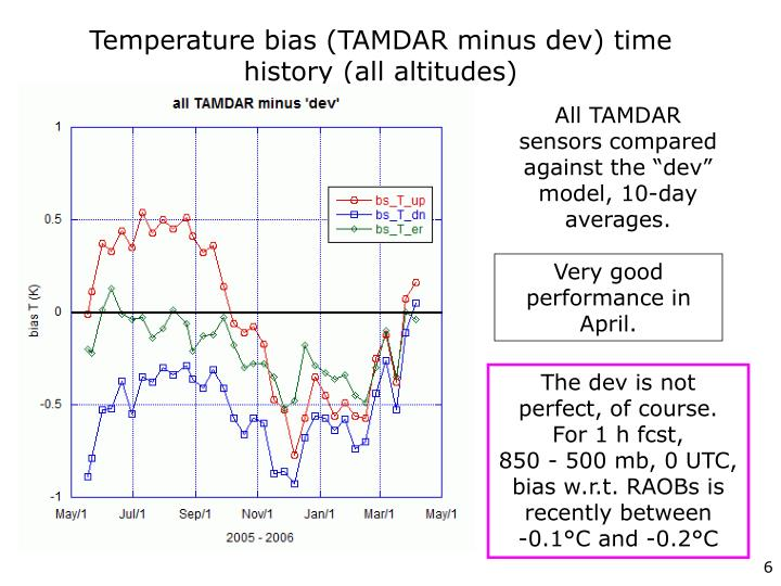 Temperature bias (TAMDAR minus dev) time history (all altitudes)