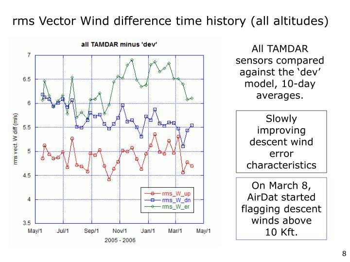 rms Vector Wind difference time history (all altitudes)