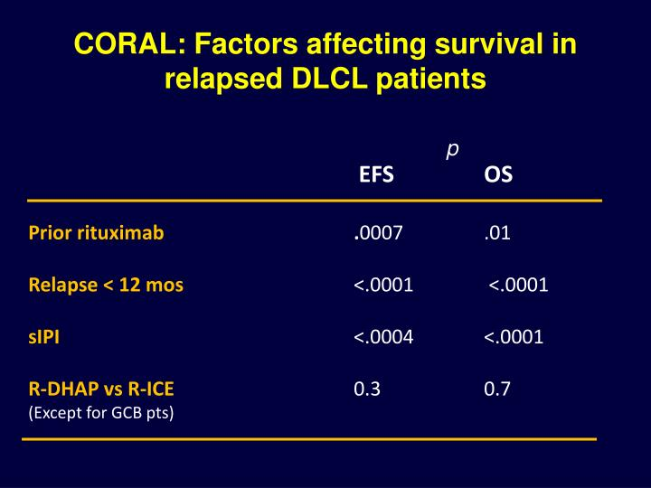 CORAL: Factors affecting survival in relapsed DLCL patients