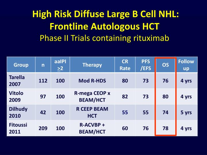 High Risk Diffuse Large B Cell NHL: