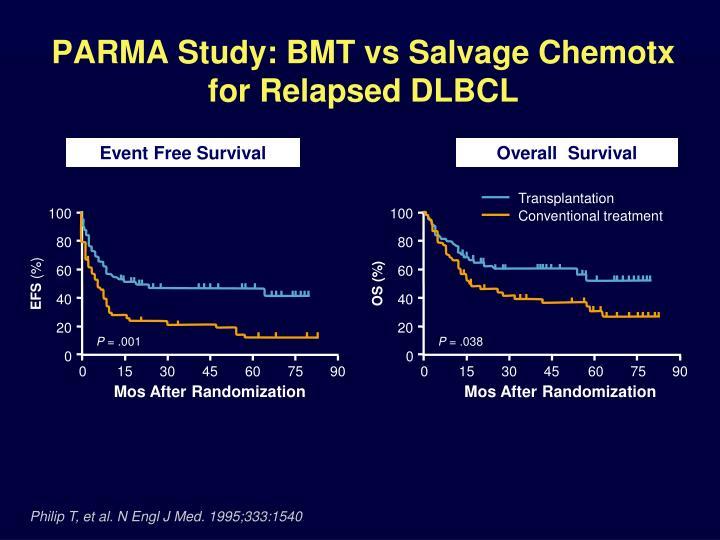 PARMA Study: BMT vs Salvage