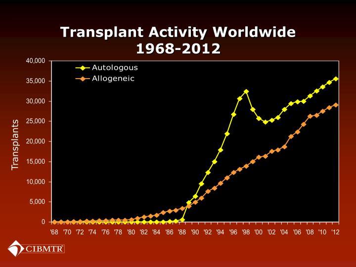 Transplant Activity Worldwide