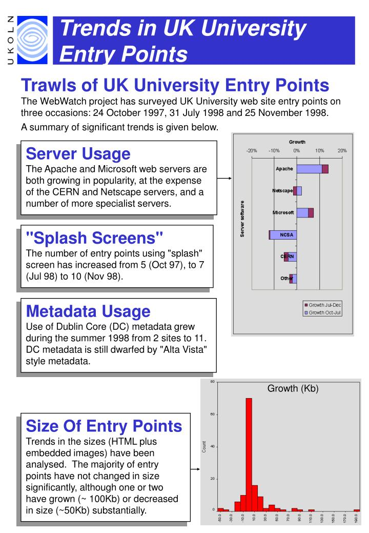 Trends in UK University Entry Points