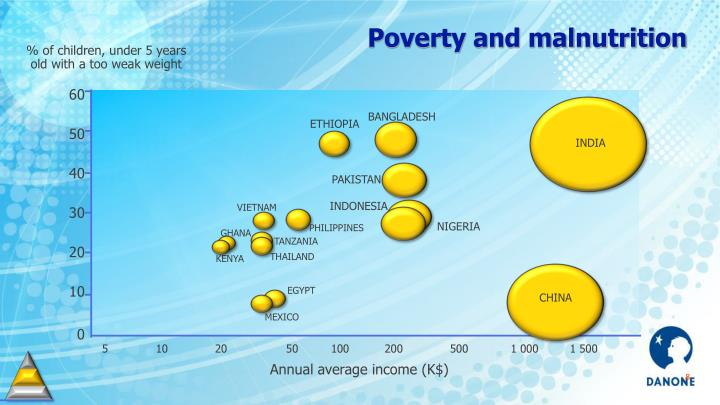 Poverty and malnutrition