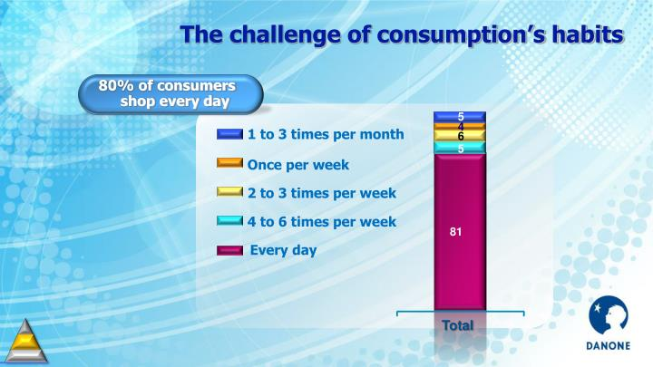 The challenge of consumption's habits