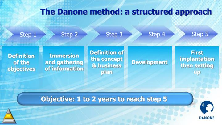 The Danone method: a structured approach