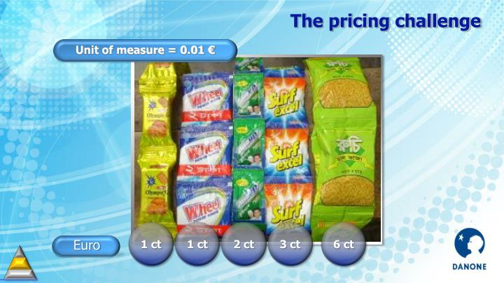 The pricing challenge