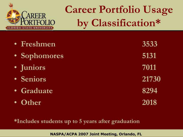 Career Portfolio Usage by Classification*