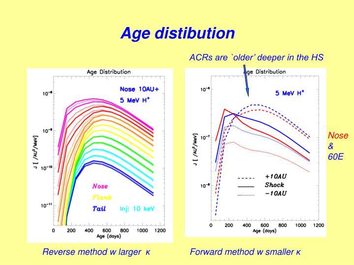 Age distibution