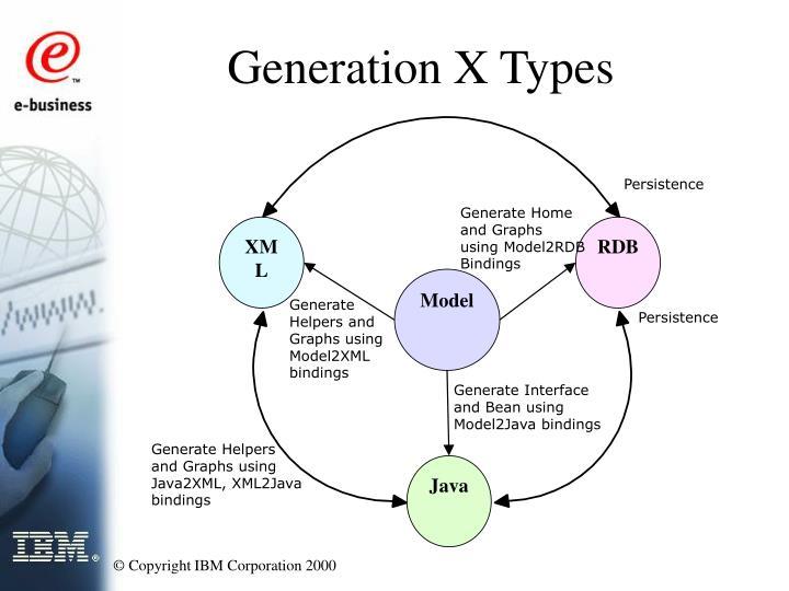 Generation X Types
