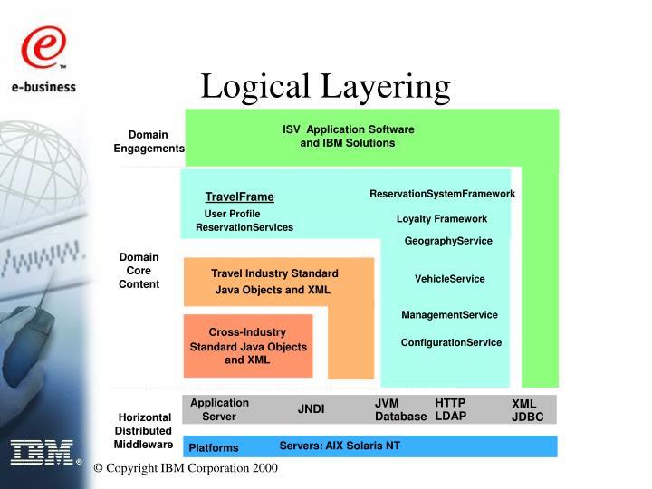 ISV  Application Software