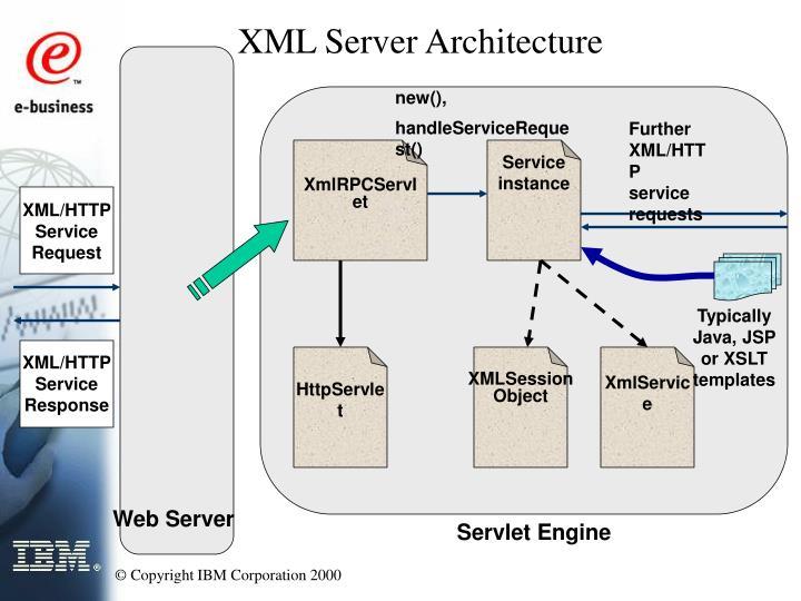 XMLSession Object