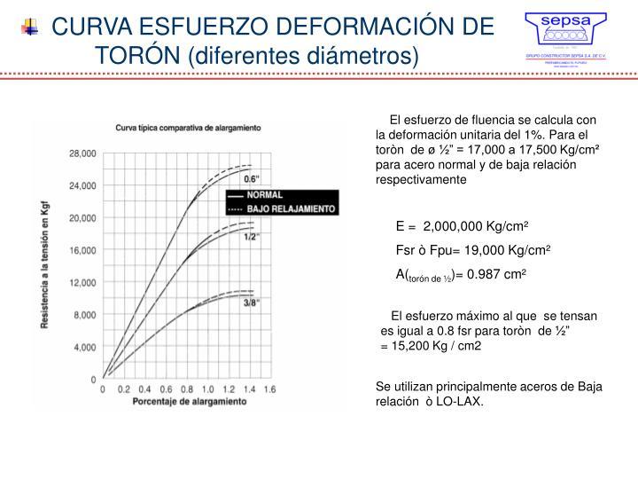 CURVA ESFUERZO DEFORMACIÓN DE TORÓN (diferentes diámetros)