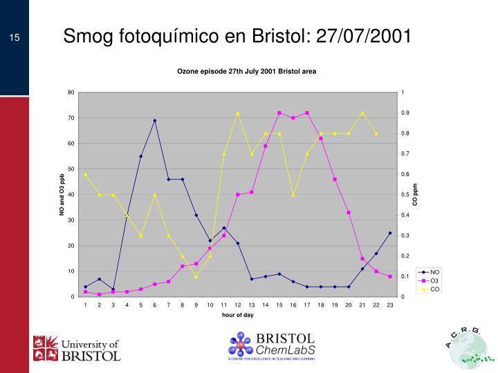 Smog fotoquímico en Bristol: 27/07/2001
