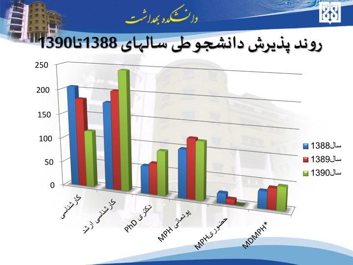 روند پذیرش دانشجو طی سالهای 1388تا1390