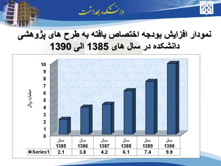 نمودار افزایش بودجه اختصاص یافته به طرح های پژوهشی