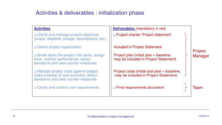 Activities & deliverables : initialization phase