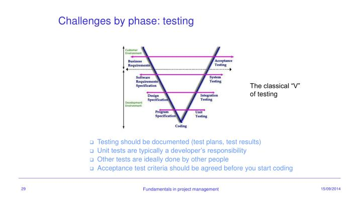 Challenges by phase: testing