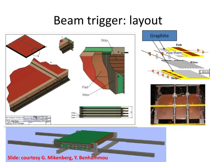 Beam trigger: layout