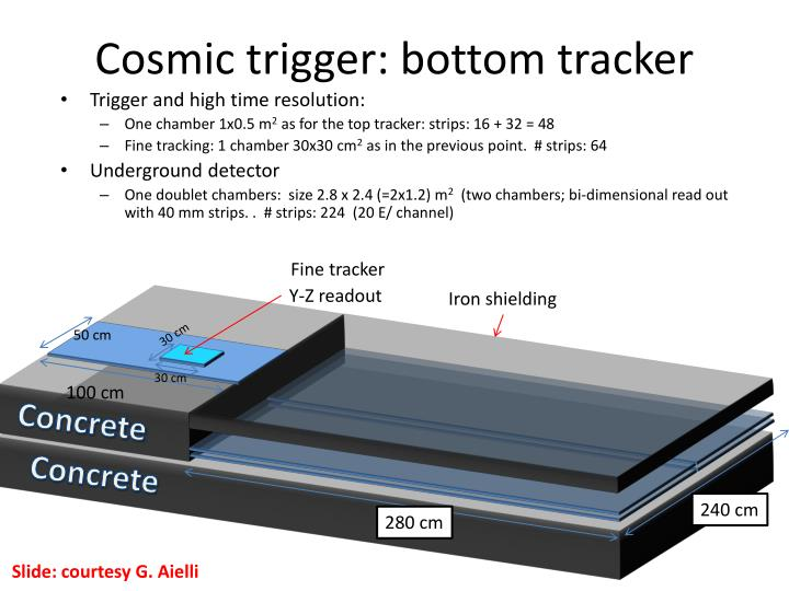 Cosmic trigger: bottom tracker