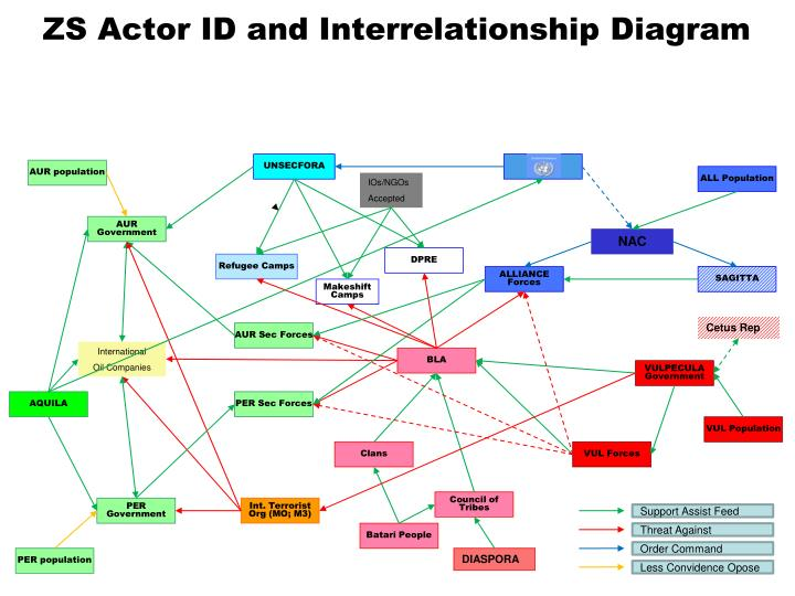 ppt   zs actor id and interrelationship diagram powerpoint    zs actor id and interrelationship diagram