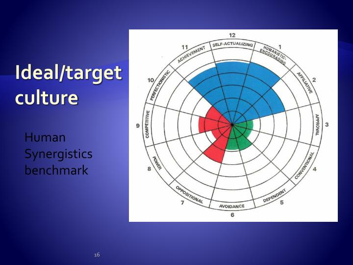 Ideal/target