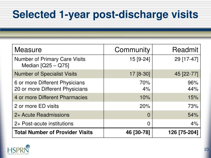 Selected 1-year post-discharge visits