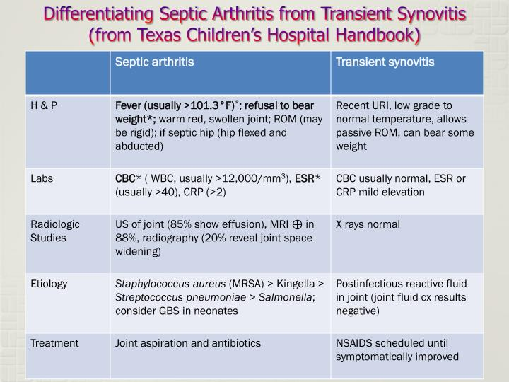 Differentiating Septic Arthritis from Transient