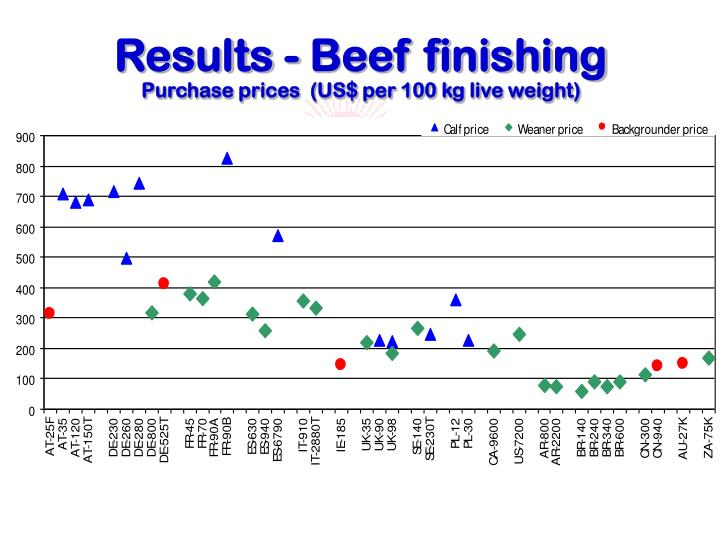 Results - Beef finishing