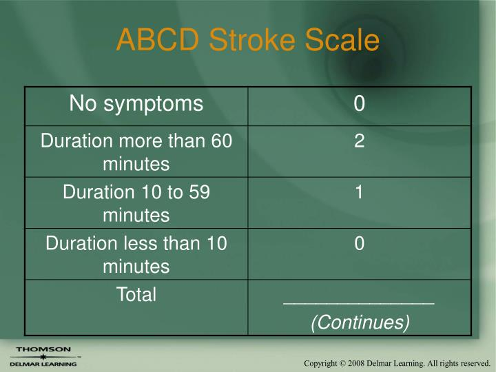 ABCD Stroke Scale