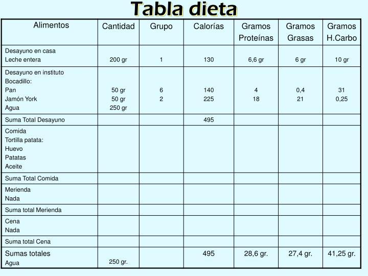 Tabla dieta