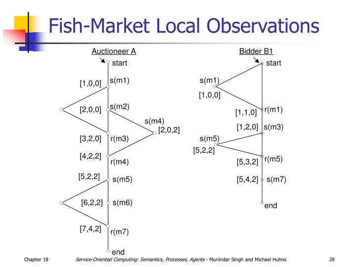 Fish-Market Local Observations