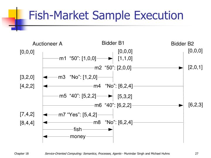 Fish-Market Sample Execution