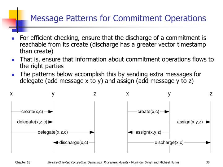 Message Patterns for Commitment Operations