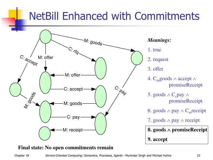 NetBill Enhanced with Commitments