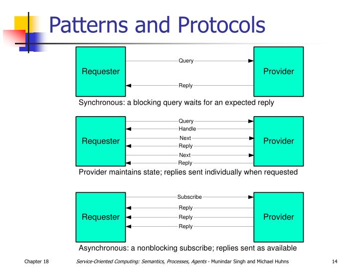 Patterns and Protocols