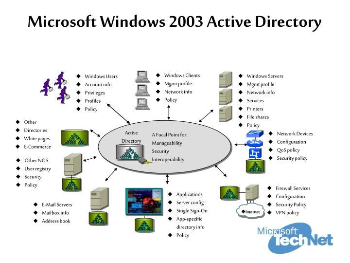 Microsoft Windows 2003 Active Directory