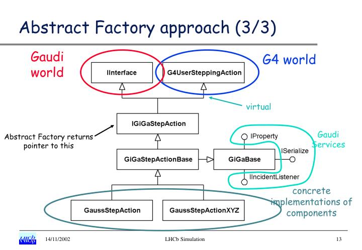 Abstract Factory approach (3/3)