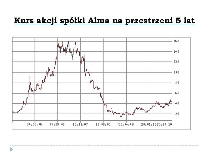 Kurs akcji spółki Alma na przestrzeni 5 lat