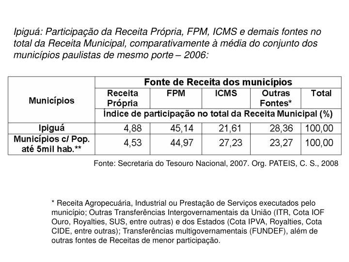 Ipiguá: Participação da Receita Própria, FPM, ICMS e demais fontes no total da Receita Municipal, comparativamente à média do conjunto dos  municípios paulistas de mesmo porte – 2006: