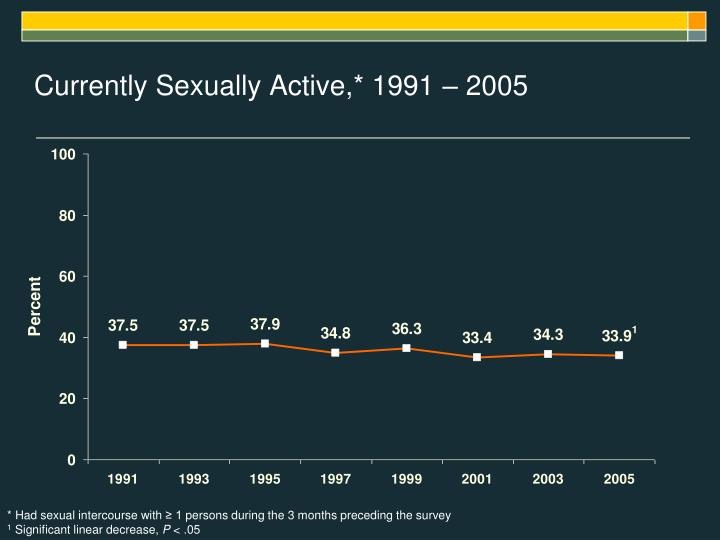 Currently Sexually Active,* 1991 – 2005