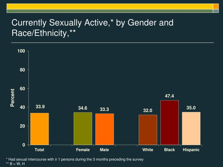 Currently Sexually Active,* by Gender and Race/Ethnicity,**