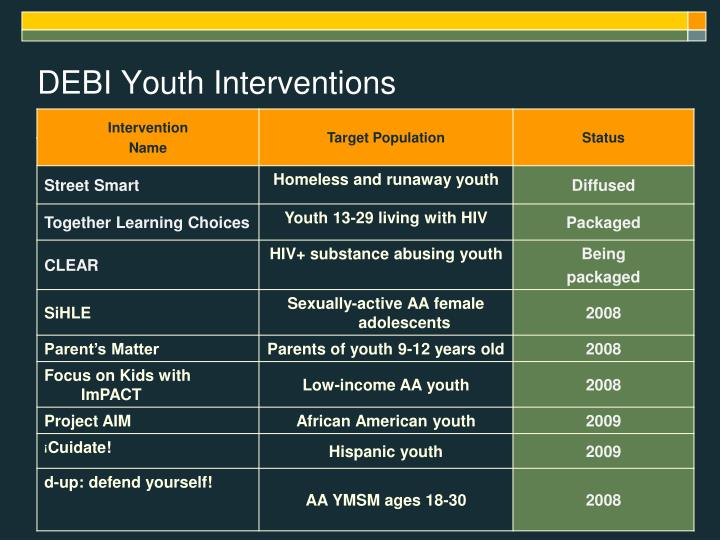 DEBI Youth Interventions