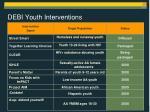 debi youth interventions