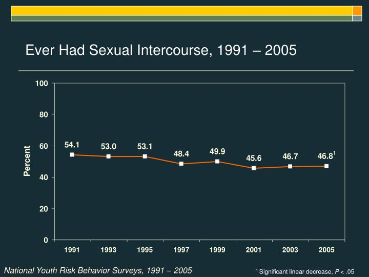 Ever Had Sexual Intercourse, 1991 – 2005