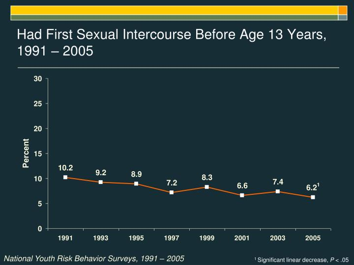 Had First Sexual Intercourse Before Age 13 Years, 1991 – 2005