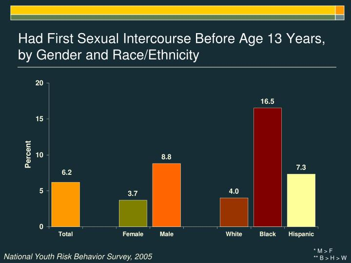 Had First Sexual Intercourse Before Age 13 Years, by Gender and Race/Ethnicity