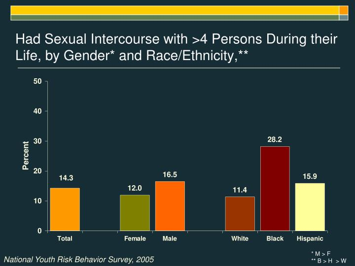 Had Sexual Intercourse with >4 Persons During their Life, by Gender* and Race/Ethnicity,**